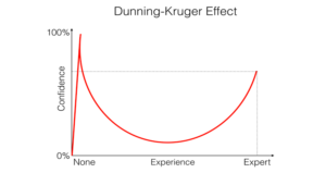 The Dunning-Krueger Graph