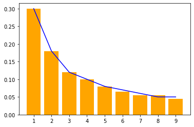 Benford Law Example
